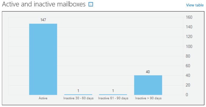 Office365mailbox